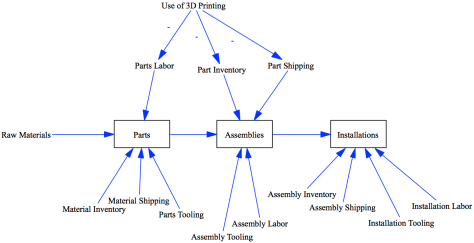 3D Printing impact on a canonical supply chain.